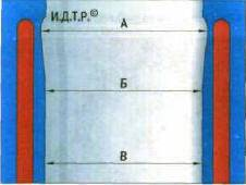 Рис. 5.11 Схема измерения цилиндров: